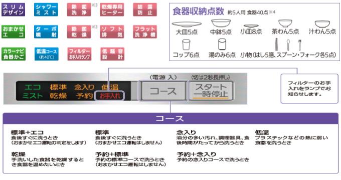 MITSUBISHI 三菱電機の食器洗い機の機能とコース